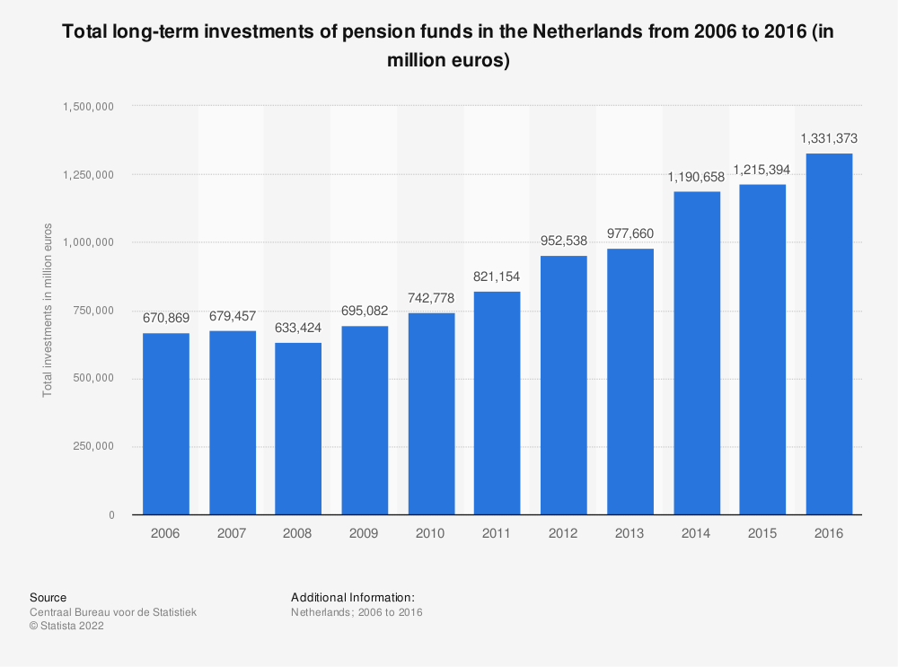 Statistic: Total long-term investments of pension funds in the Netherlands from 2006 to 2016 (in million euros) | Statista