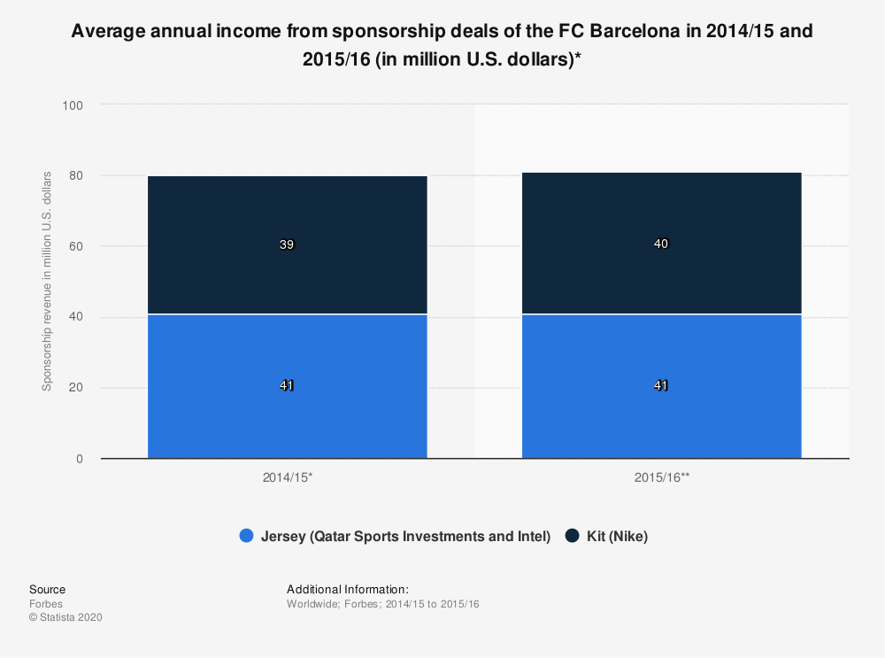 Statistic: Average annual income from sponsorship deals of the FC Barcelona in 2014/15 and 2015/16 (in million U.S. dollars)* | Statista