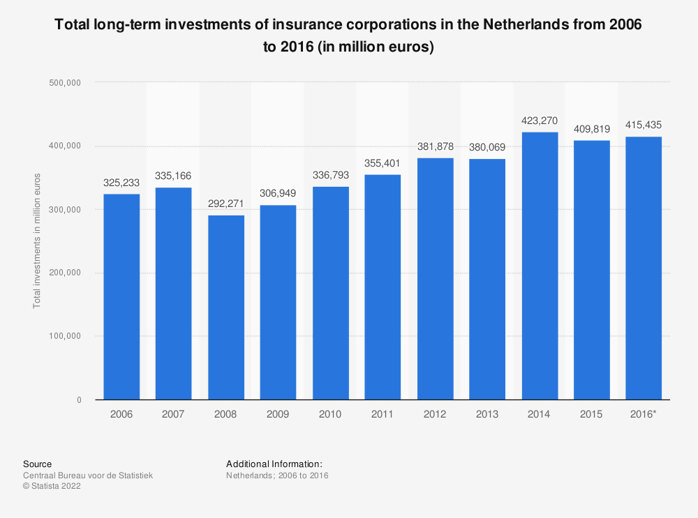 Statistic: Total long-term investments of insurance corporations in the Netherlands from 2006 to 2016 (in million euros) | Statista