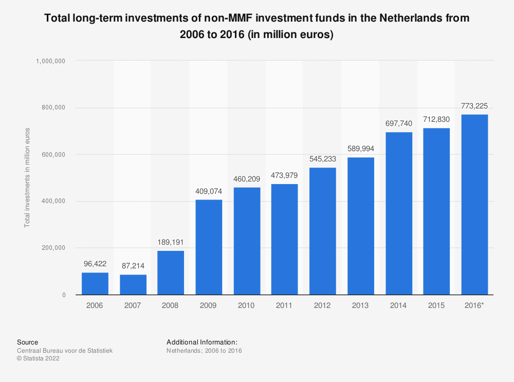 Statistic: Total long-term investments of non-MMF investment funds in the Netherlands from 2006 to 2016 (in million euros) | Statista