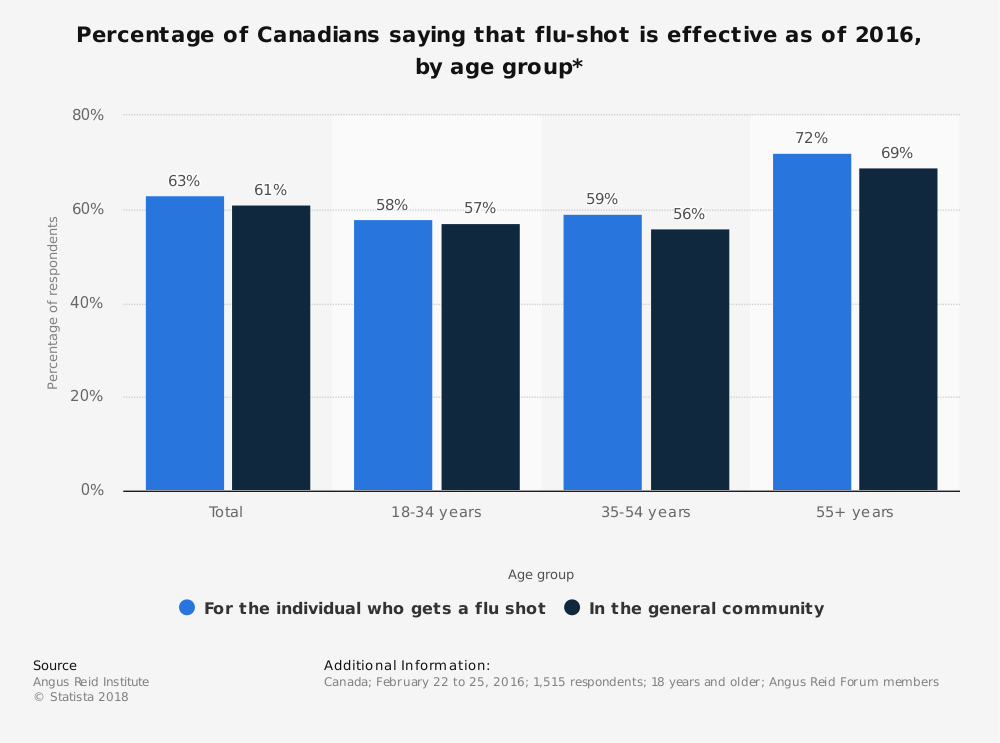 Statistic: Percentage of Canadians saying that flu-shot is effective as of 2016, by age group* | Statista