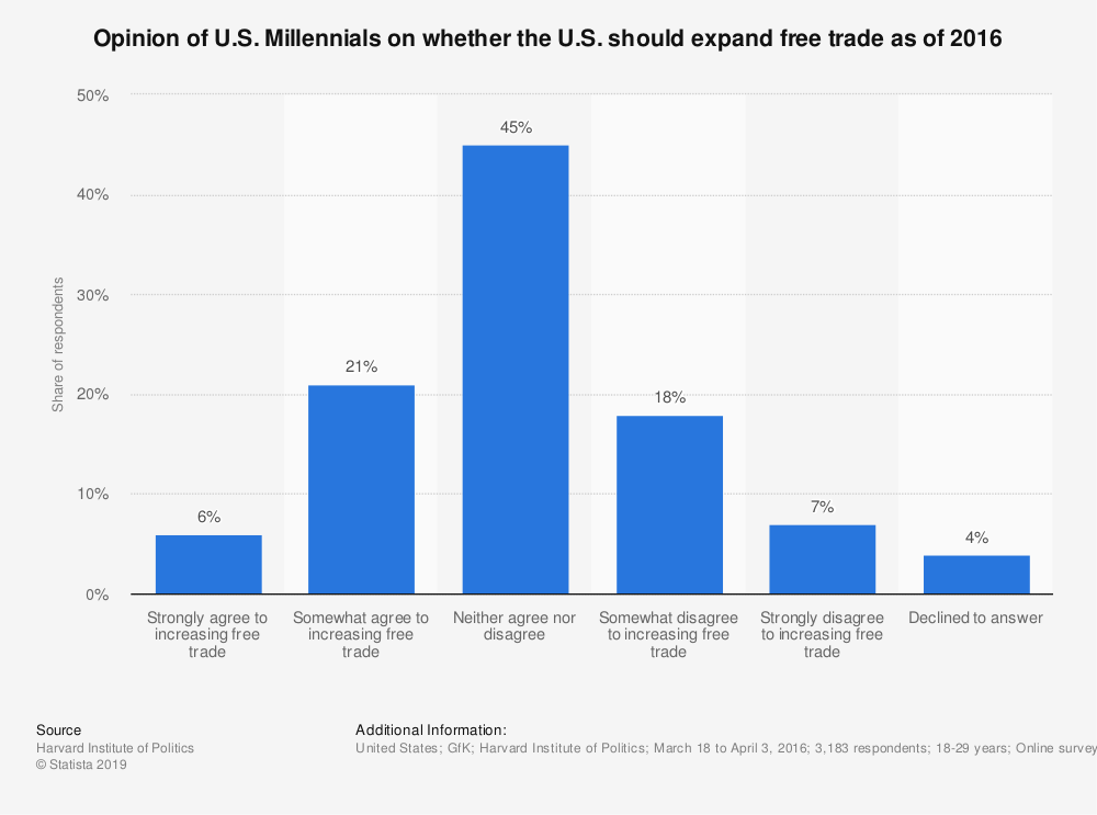 Statistic: Opinion of U.S. Millennials on whether the U.S. should expand free trade as of 2016 | Statista