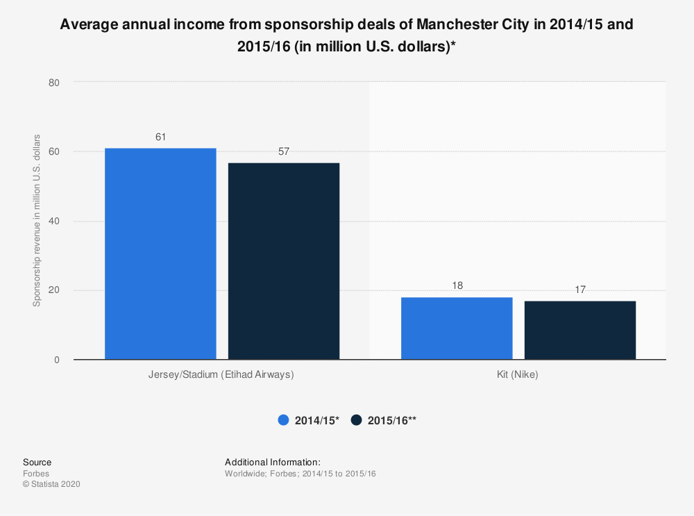 Statistic: Average annual income from sponsorship deals of Manchester City in 2014/15 and 2015/16 (in million U.S. dollars)* | Statista