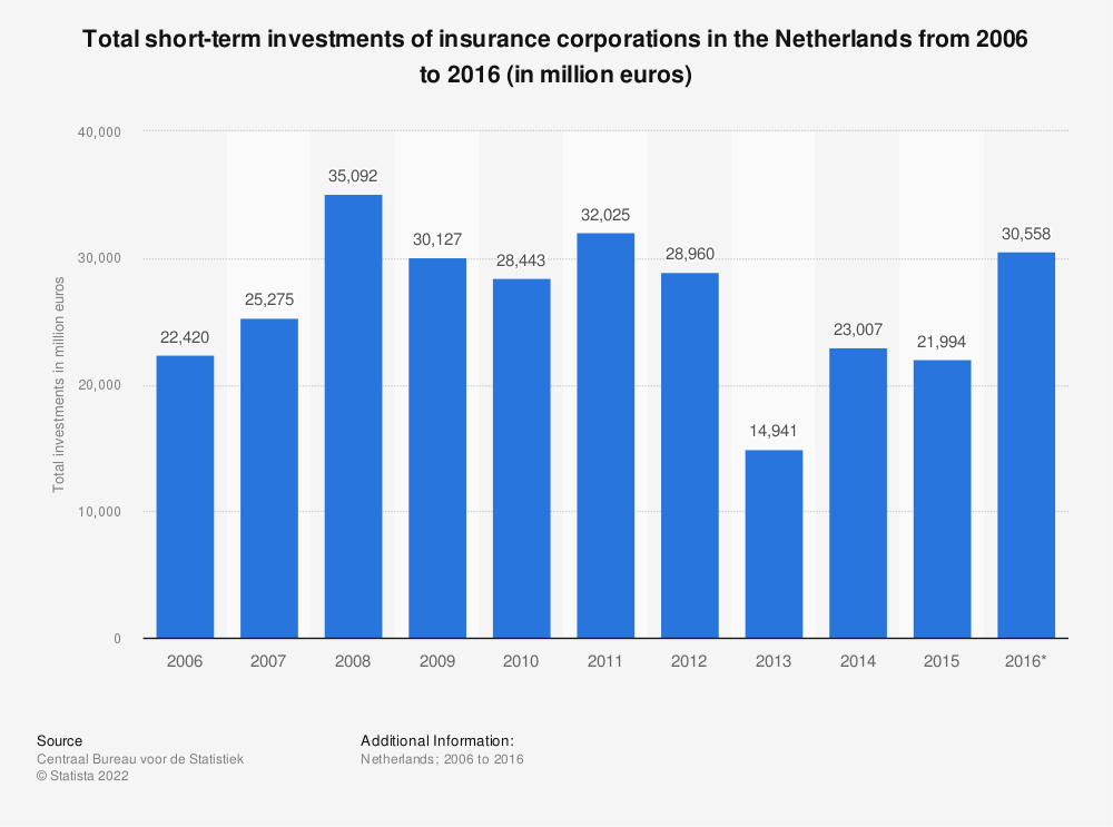 Statistic: Total short-term investments of insurance corporations in the Netherlands from 2006 to 2016 (in million euros) | Statista