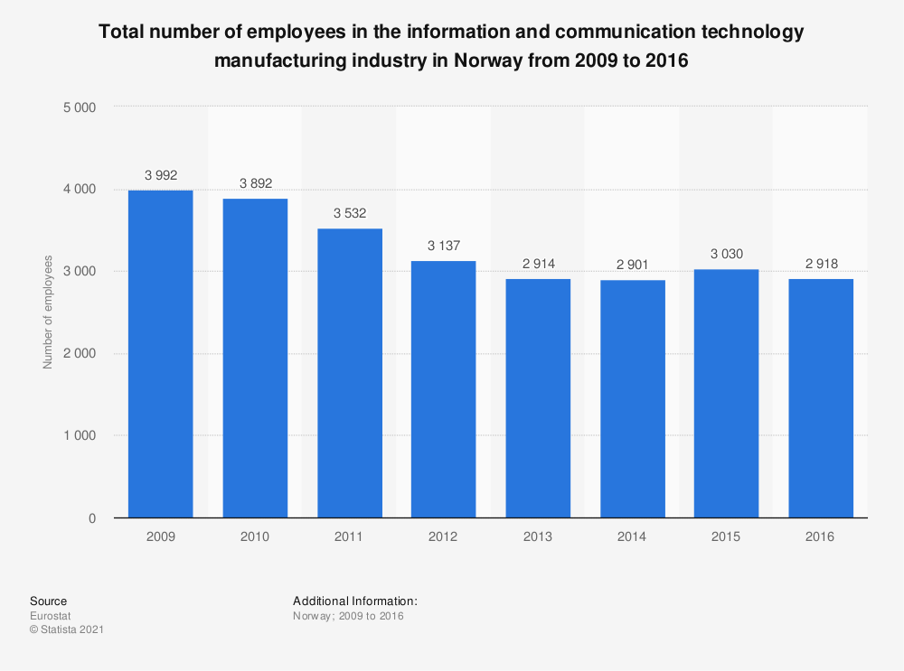 Statistic: Total number of employees in the information and communication technology manufacturing industry in Norway from 2009 to 2016 | Statista