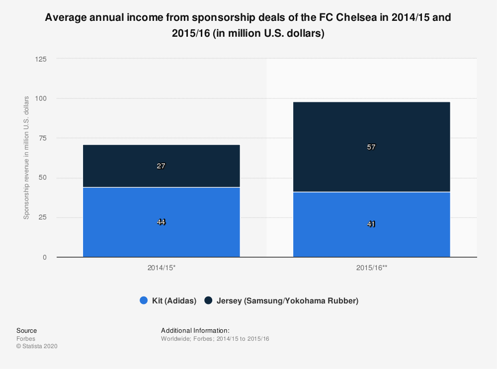 Statistic: Average annual income from sponsorship deals of the FC Chelsea in 2014/15 and 2015/16 (in million U.S. dollars) | Statista