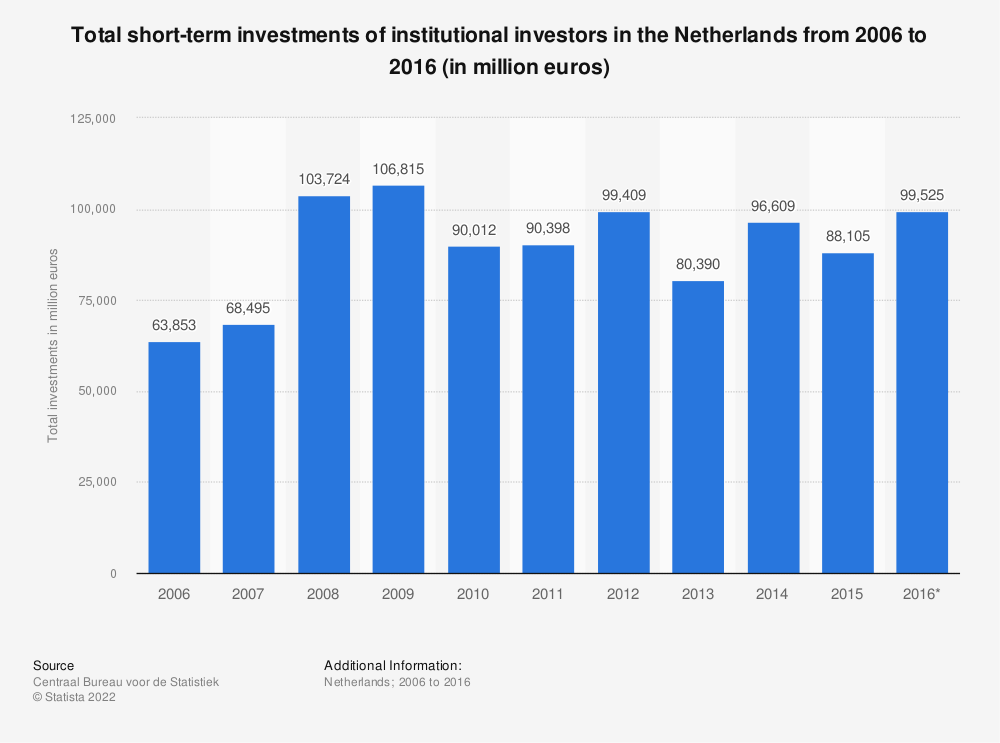 Statistic: Total short-term investments of institutional investors in the Netherlands from 2006 to 2016 (in million euros) | Statista