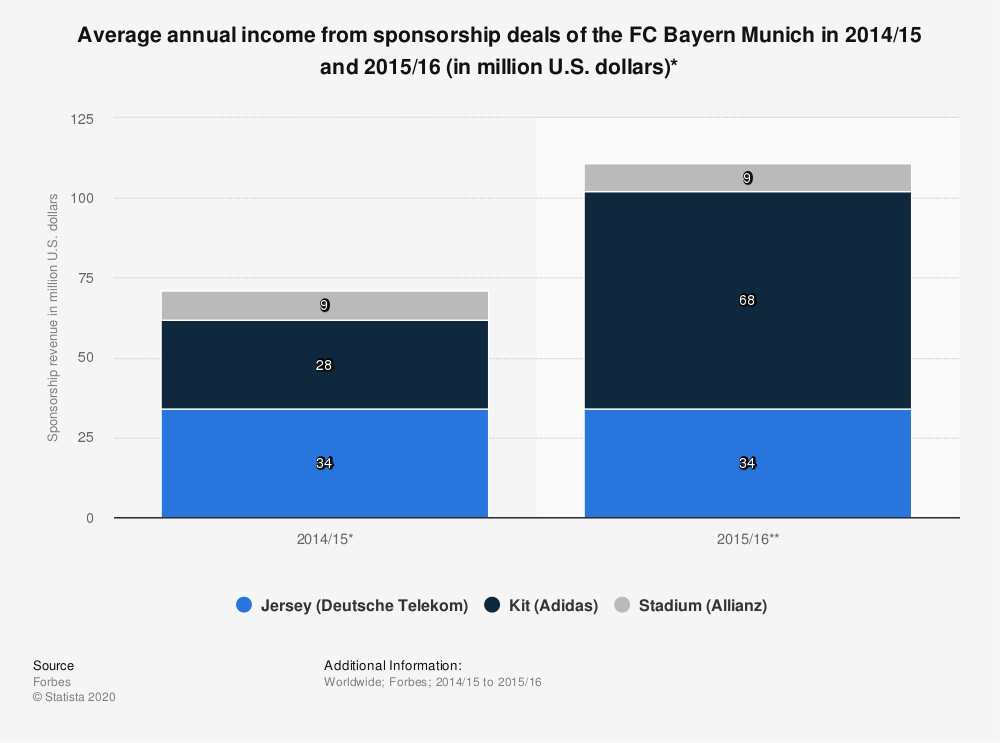 Statistic: Average annual income from sponsorship deals of the FC Bayern Munich in 2014/15 and 2015/16 (in million U.S. dollars)* | Statista