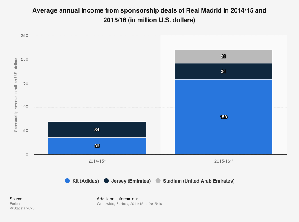 Statistic: Average annual income from sponsorship deals of Real Madrid in 2014/15 and 2015/16 (in million U.S. dollars) | Statista