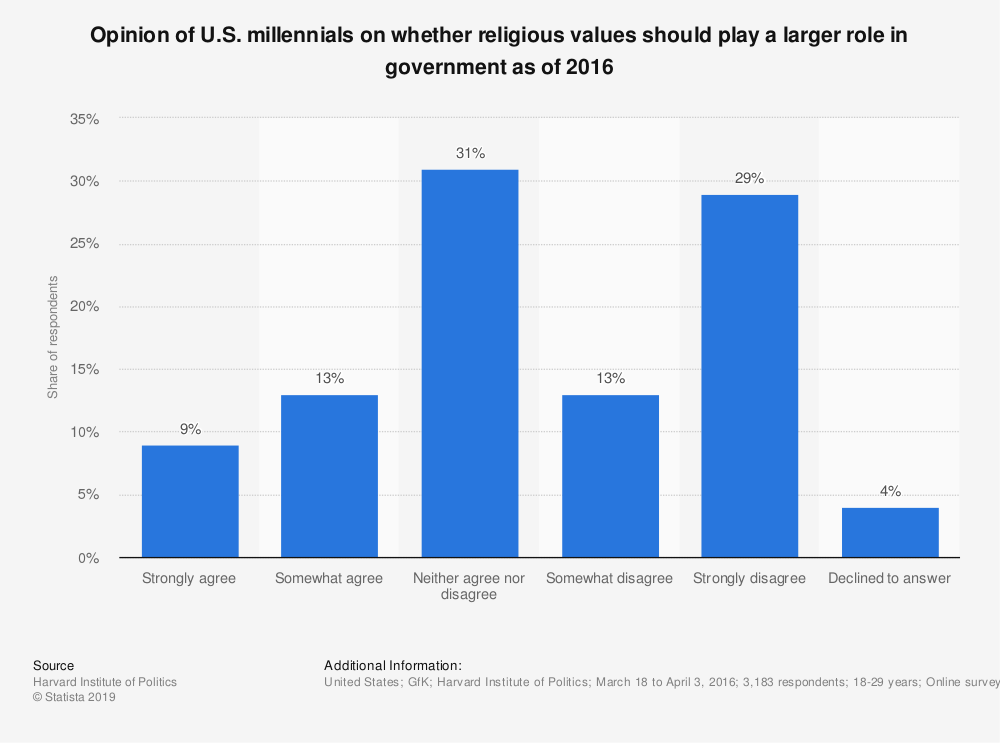 Statistic: Opinion of U.S. millennials on whether religious values should play a larger role in government as of 2016 | Statista