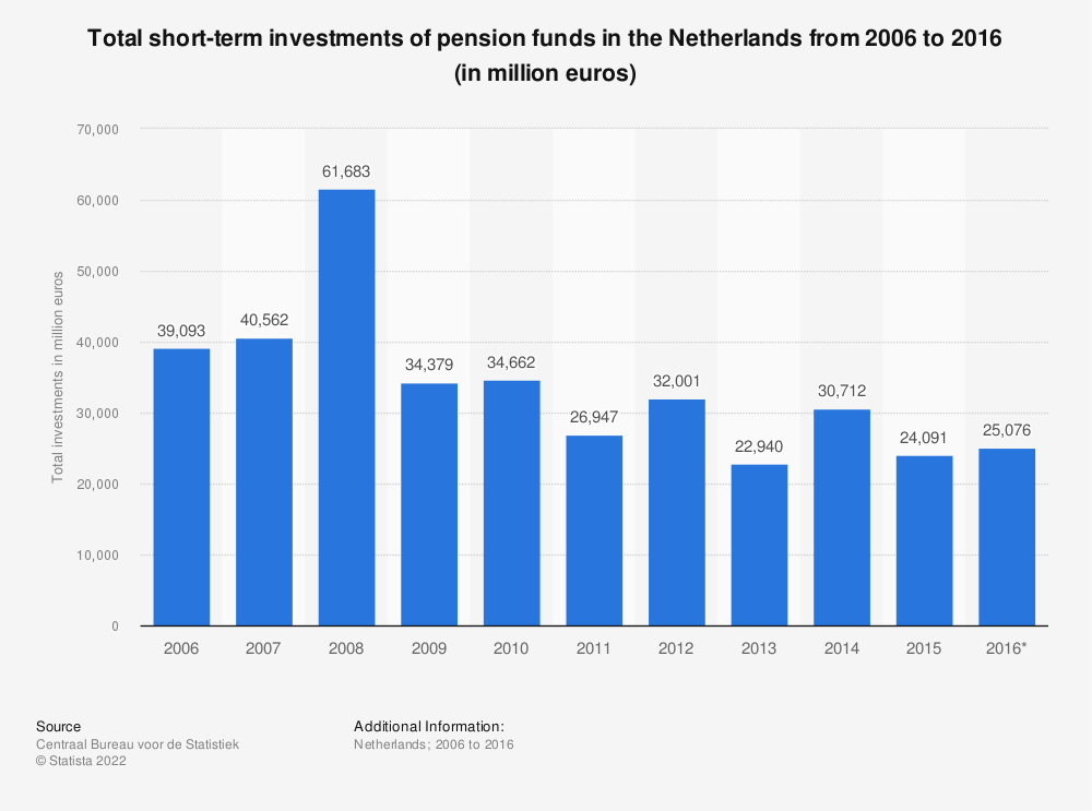 Statistic: Total short-term investments of pension funds in the Netherlands from 2006 to 2016 (in million euros) | Statista