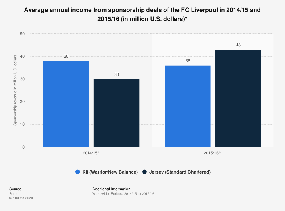 Statistic: Average annual income from sponsorship deals of the FC Liverpool in 2014/15 and 2015/16 (in million U.S. dollars)* | Statista
