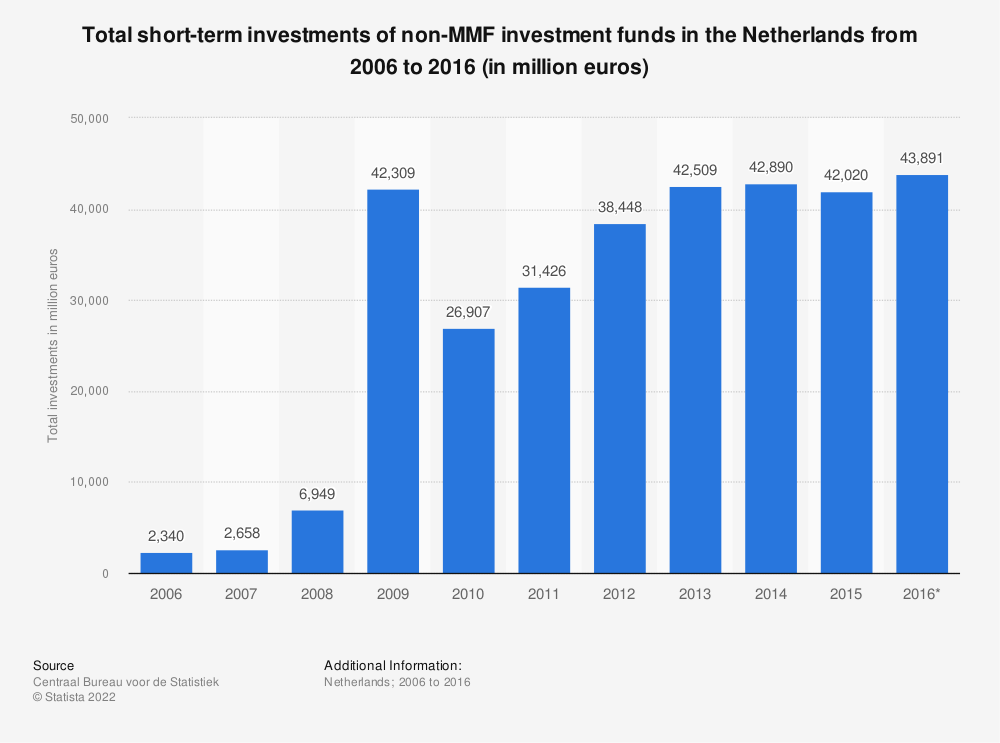 Statistic: Total short-term investments of non-MMF investment funds in the Netherlands from 2006 to 2016 (in million euros)   Statista