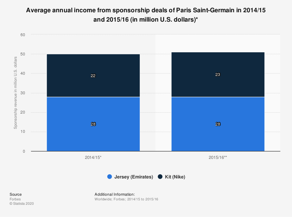 Statistic: Average annual income from sponsorship deals of Paris Saint-Germain in 2014/15 and 2015/16 (in million U.S. dollars)* | Statista