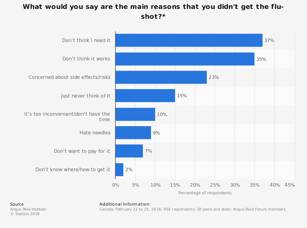 Statistic: What would you say are the main reasons that you didn't get the flu-shot?* | Statista