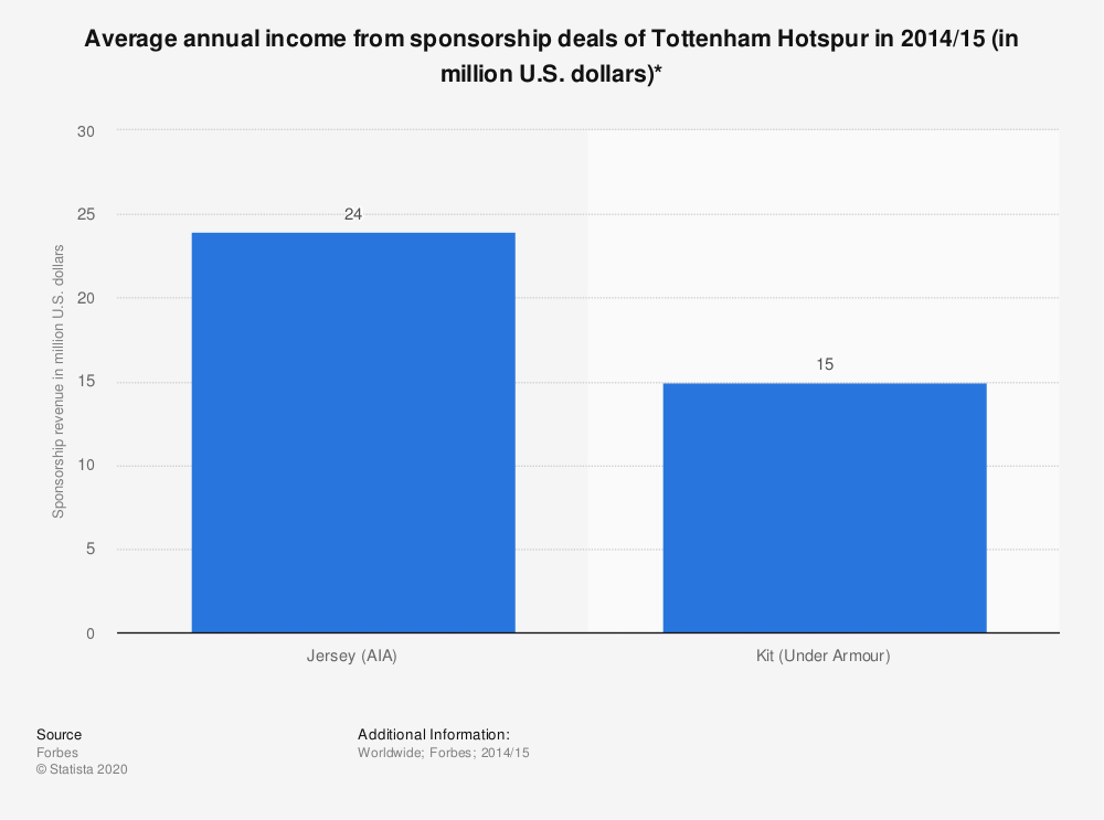 Statistic: Average annual income from sponsorship deals of Tottenham Hotspur in 2014/15 (in million U.S. dollars)* | Statista