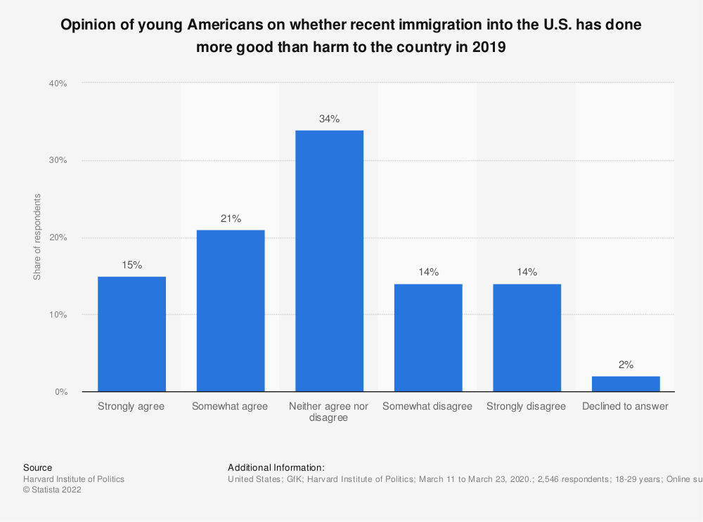 Statistic: Opinion of young Americans on whether recent immigration into the U.S. has done more good than harm to the country in 2019 | Statista