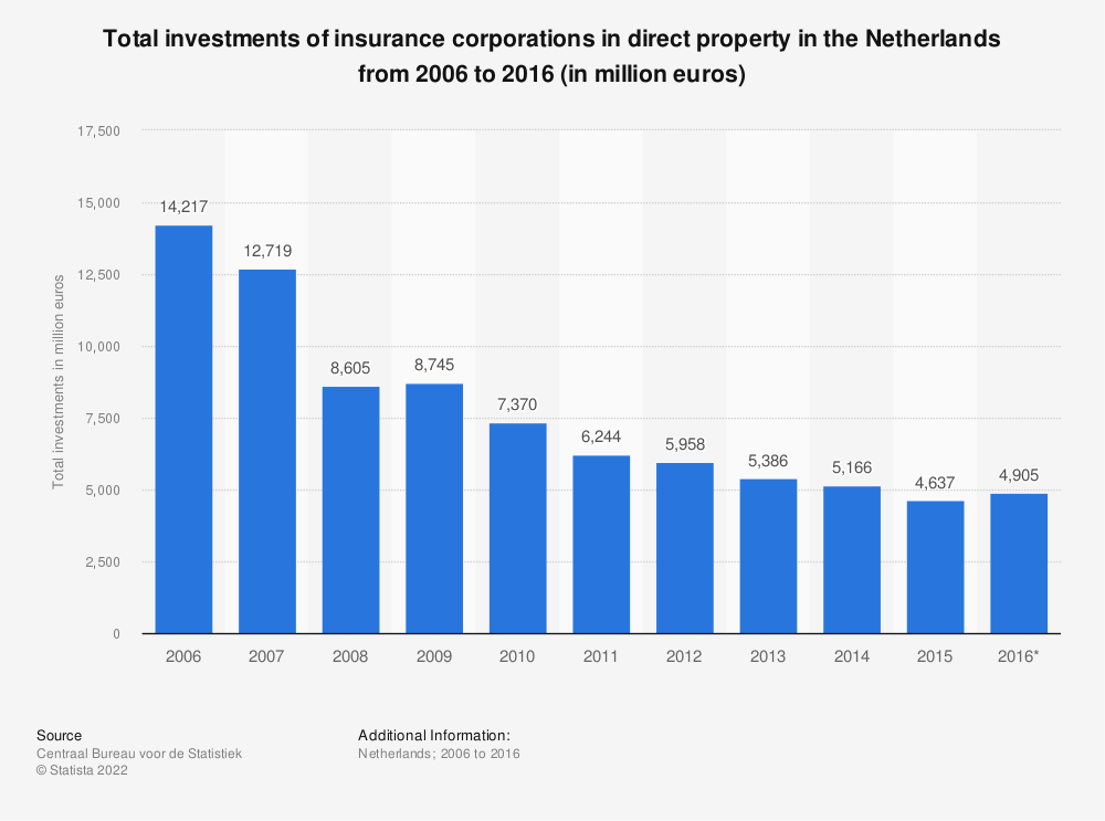 Statistic: Total investments of insurance corporations in direct property in the Netherlands from 2006 to 2016 (in million euros) | Statista