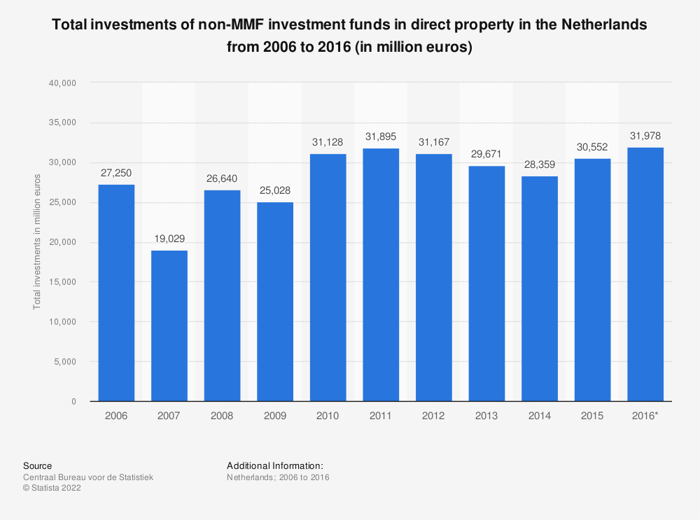 Statistic: Total investments of non-MMF investment funds in direct property in the Netherlands from 2006 to 2016 (in million euros) | Statista