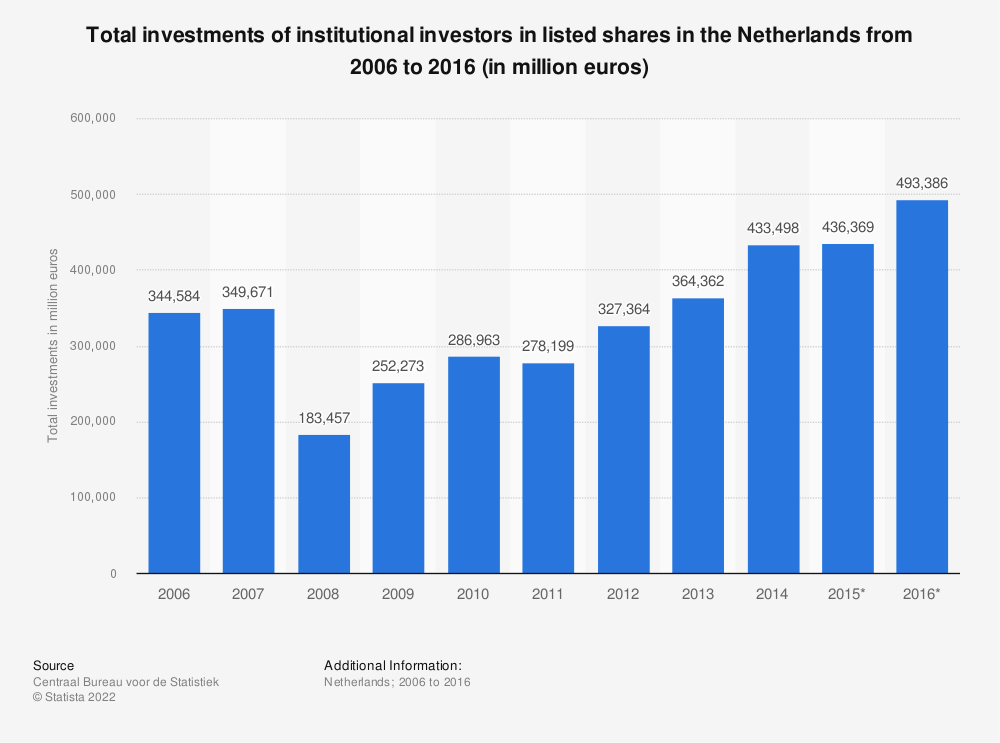 Statistic: Total investments of institutional investors in listed shares in the Netherlands from 2006 to 2016 (in million euros)   Statista