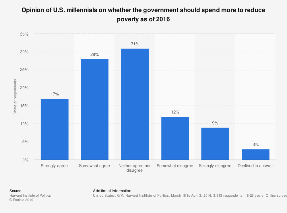 Statistic: Opinion of U.S. millennials on whether the government should spend more to reduce poverty as of 2016 | Statista