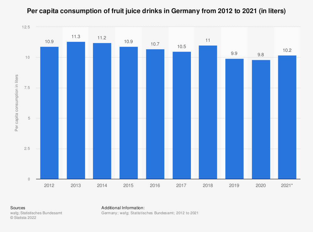 Statistic: Per capita consumption of fruit juice drinks in Germany from 2012 to 2019 (in liters) | Statista