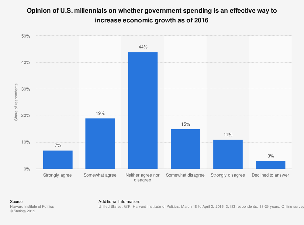 Statistic: Opinion of U.S. millennials on whether government spending is an effective way to increase economic growth as of 2016 | Statista