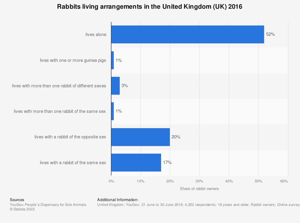 Statistic: Rabbits living arrangements in the United Kingdom (UK) 2016 | Statista