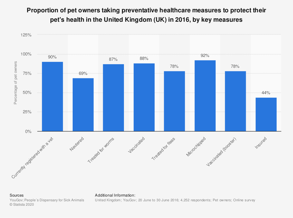 Statistic: Proportion of pet owners taking preventative healthcare measures to protect their pet's health in the United Kingdom (UK) in 2016, by key measures | Statista