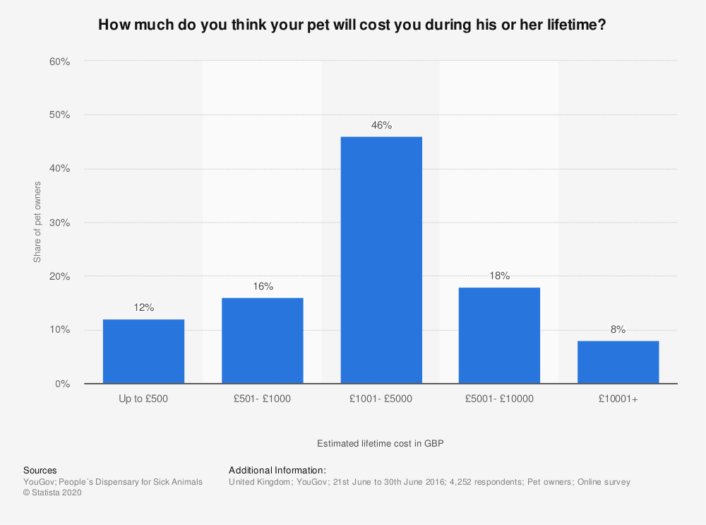 Statistic: How much do you think your pet will cost you during his or her lifetime?  | Statista