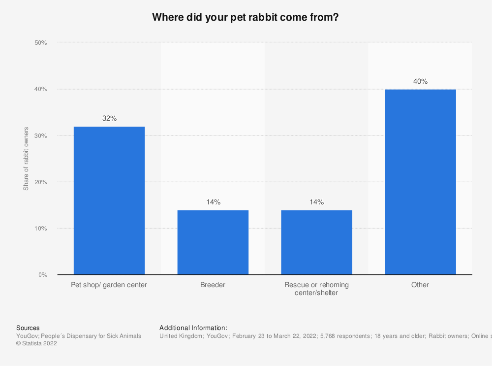 Statistic: Where did your pet rabbit come from? | Statista