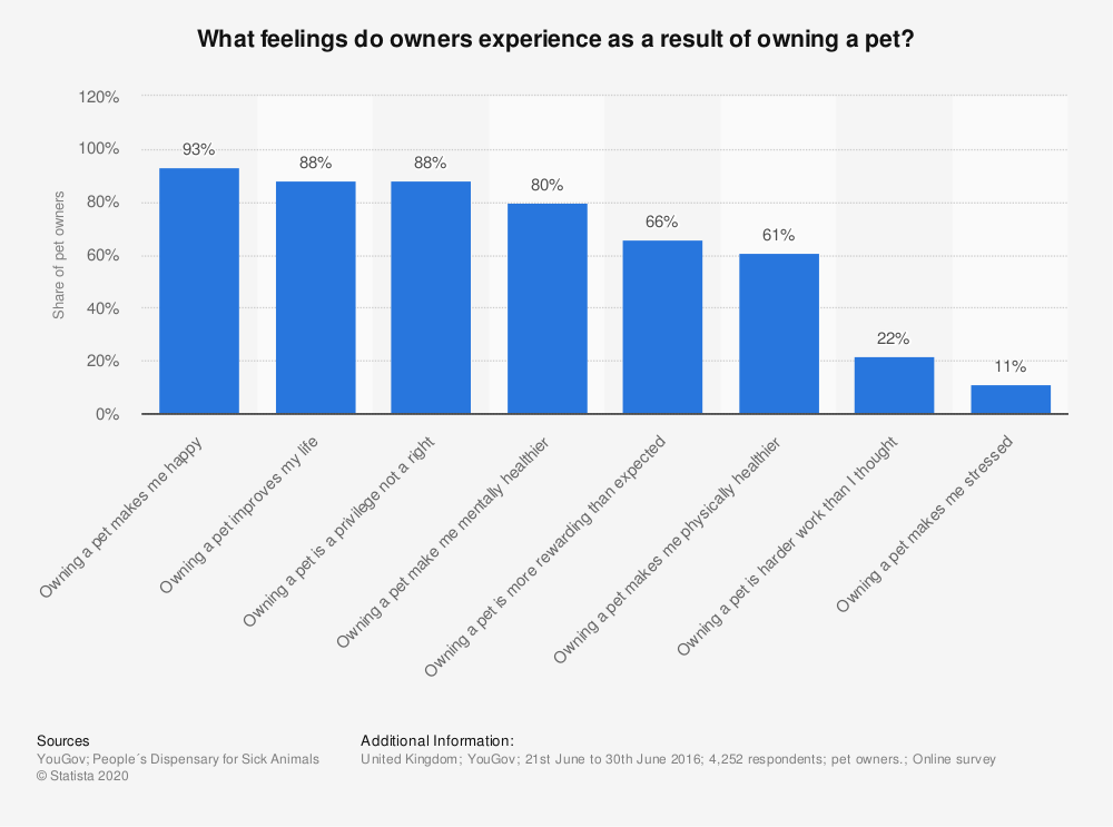 Statistic: What feelings do owners experience as a result of owning a pet? | Statista