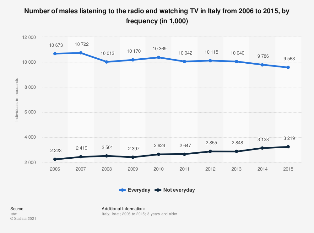 Statistic: Number of males listening to the radio and watching TV in Italy from 2006 to 2015, by frequency (in 1,000) | Statista
