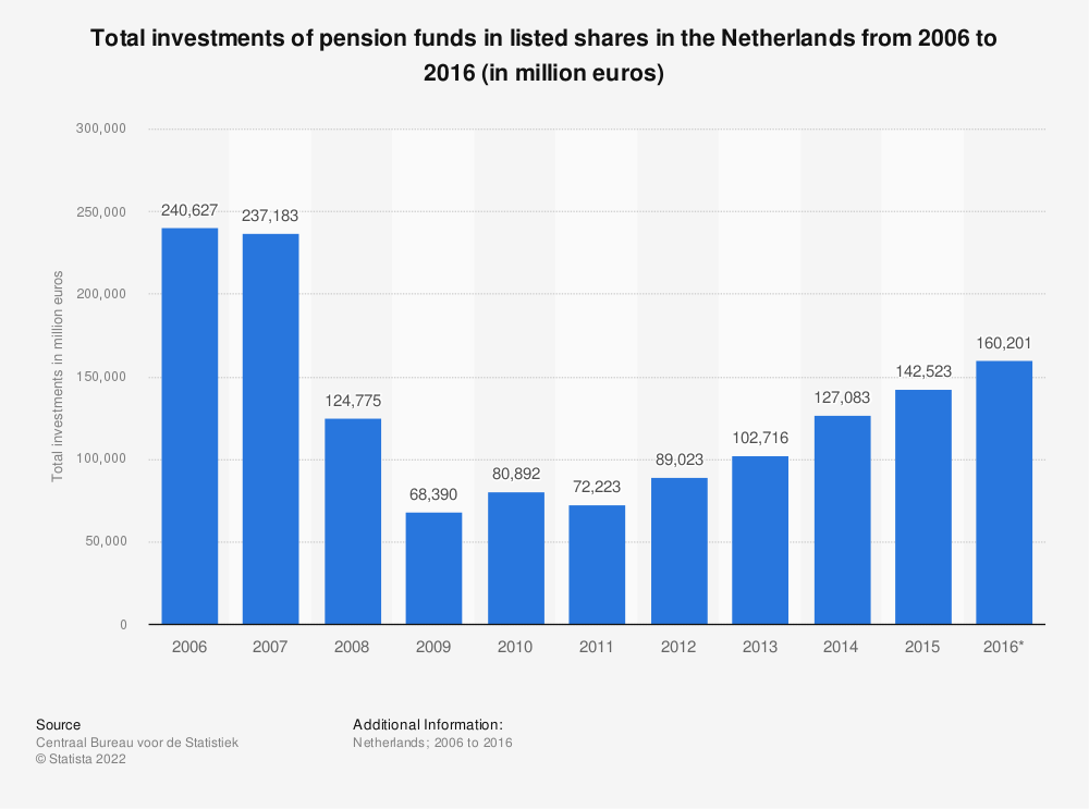 Statistic: Total investments of pension funds in listed shares in the Netherlands from 2006 to 2016 (in million euros) | Statista
