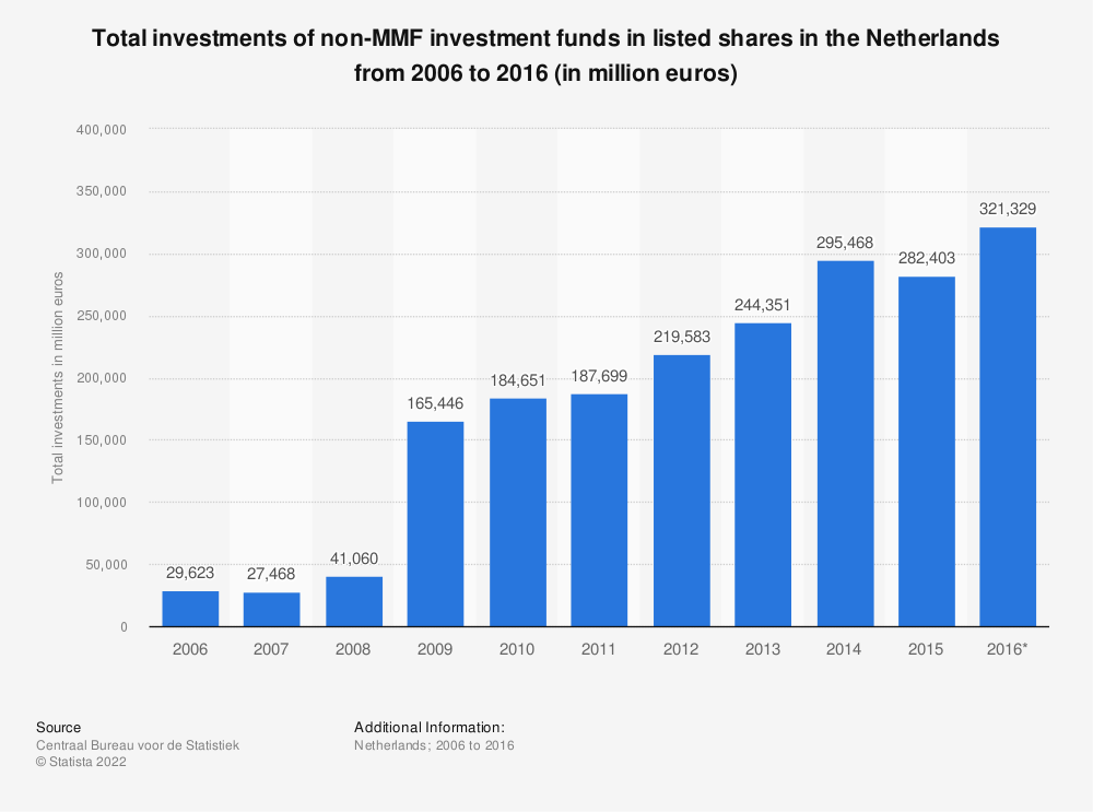 Statistic: Total investments of non-MMF investment funds in listed shares in the Netherlands from 2006 to 2016 (in million euros) | Statista