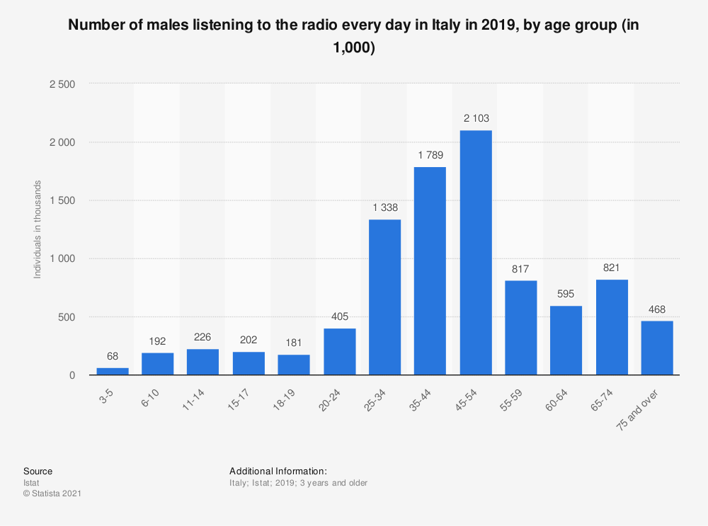 Statistic: Number of males listening to the radio every day in Italy in 2019, by age group (in 1,000) | Statista