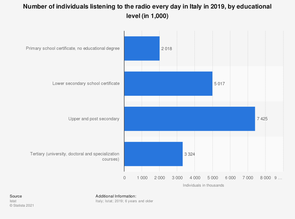 Statistic: Number of individuals listening to the radio every day in Italy in 2019, by educational level (in 1,000) | Statista