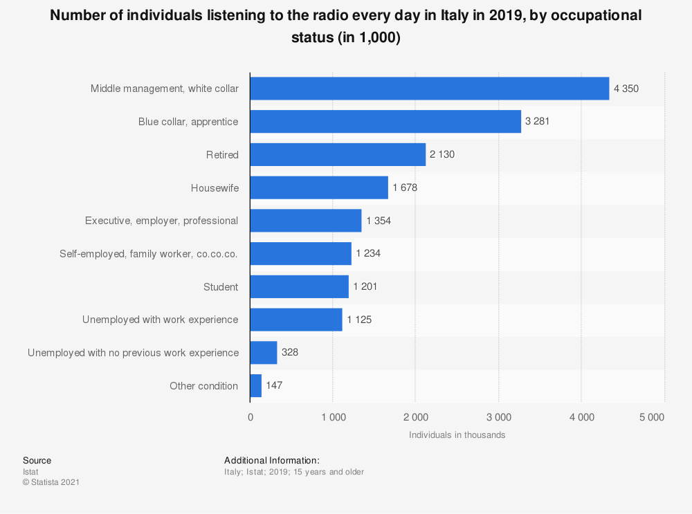 Statistic: Number of individuals listening to the radio every day in Italy in 2019, by occupational status (in 1,000) | Statista