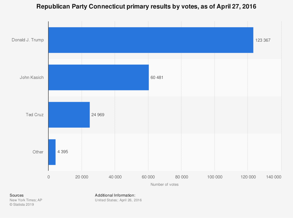 Statistic: Republican Party Connecticut primary results by votes, as of April 27, 2016 | Statista