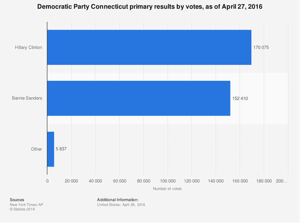 Statistic: Democratic Party Connecticut primary results by votes, as of April 27, 2016 | Statista