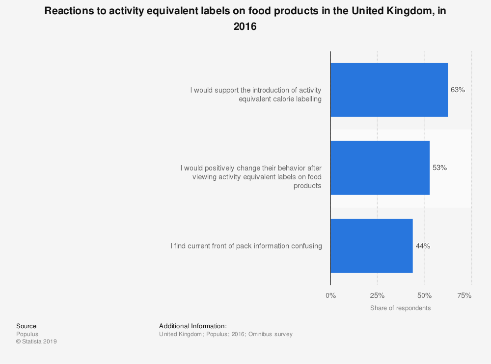 Statistic: Reactions to activity equivalent labels on food products in the United Kingdom, in 2016  | Statista