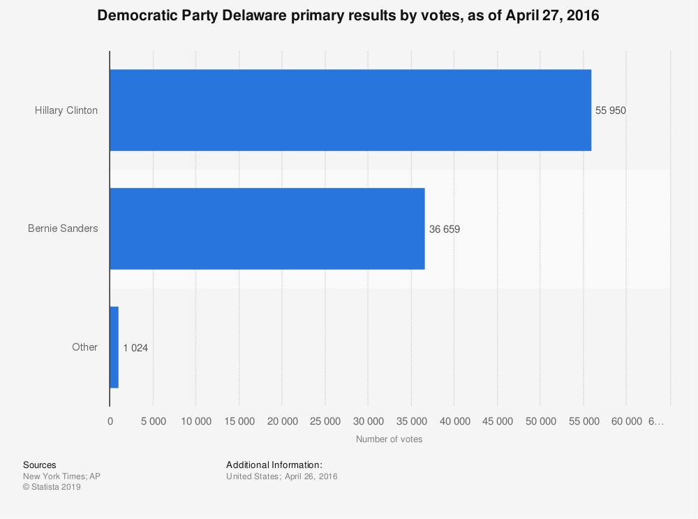 Statistic: Democratic Party Delaware primary results by votes, as of April 27, 2016 | Statista