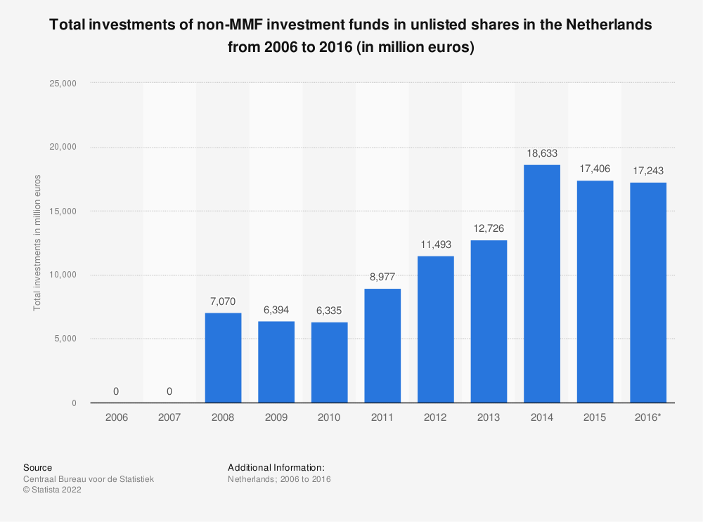 Statistic: Total investments of non-MMF investment funds in unlisted shares in the Netherlands from 2006 to 2016 (in million euros) | Statista