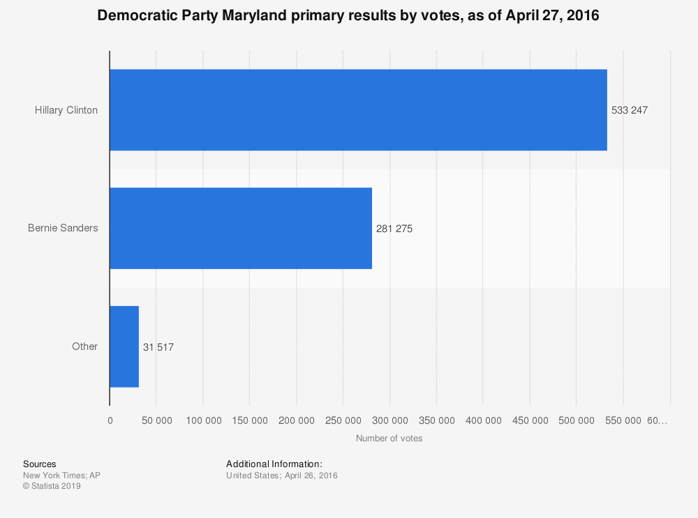 Statistic: Democratic Party Maryland primary results by votes, as of April 27, 2016 | Statista