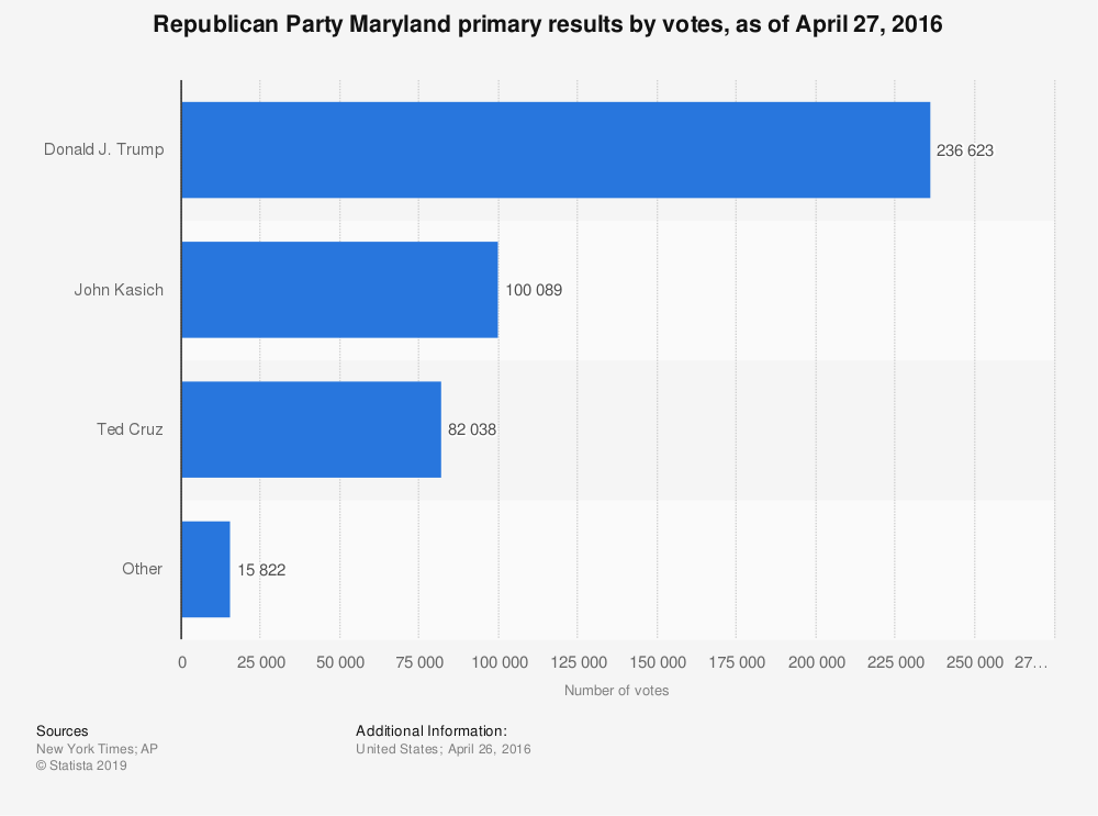 Statistic: Republican Party Maryland primary results by votes, as of April 27, 2016 | Statista