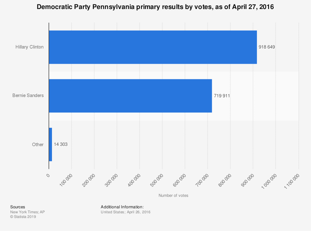 Statistic: Democratic Party Pennsylvania primary results by votes, as of April 27, 2016   Statista