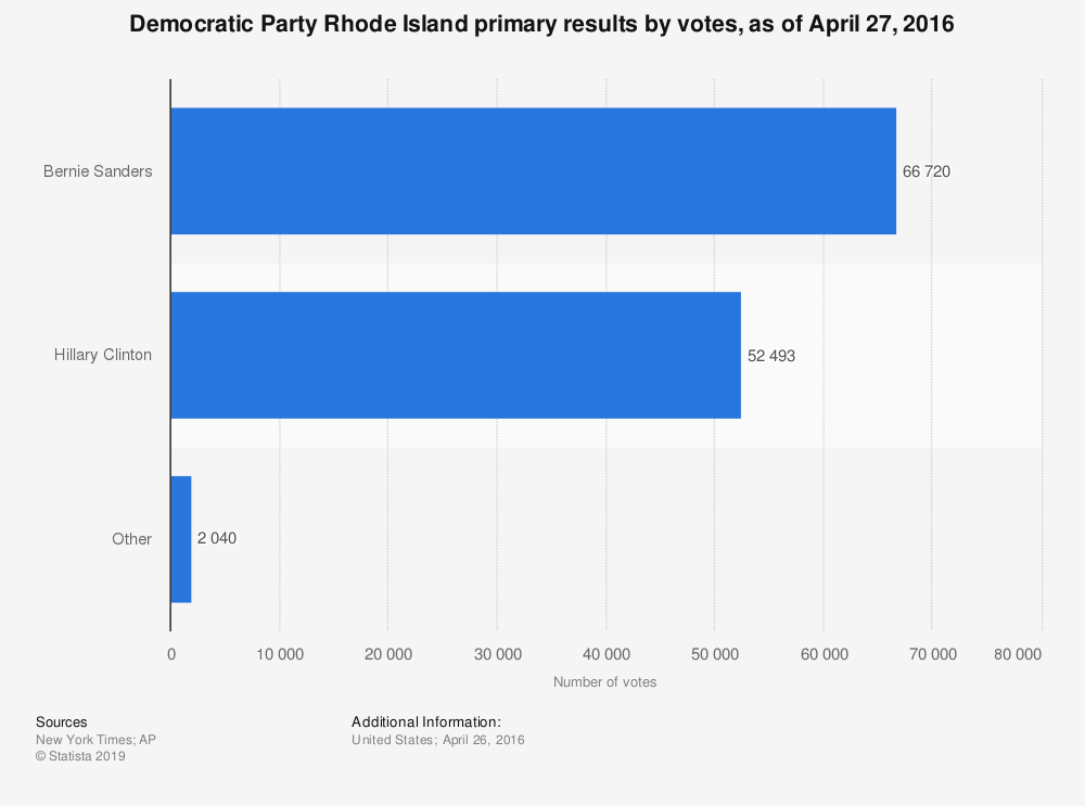 Statistic: Democratic Party Rhode Island primary results by votes, as of April 27, 2016 | Statista