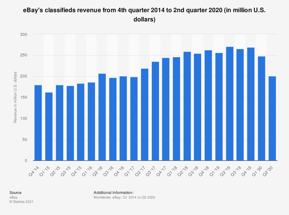Statistic: eBay's classifieds revenue from 4th quarter 2014 to 3rd quarter 2018 (in million U.S. dollars) | Statista