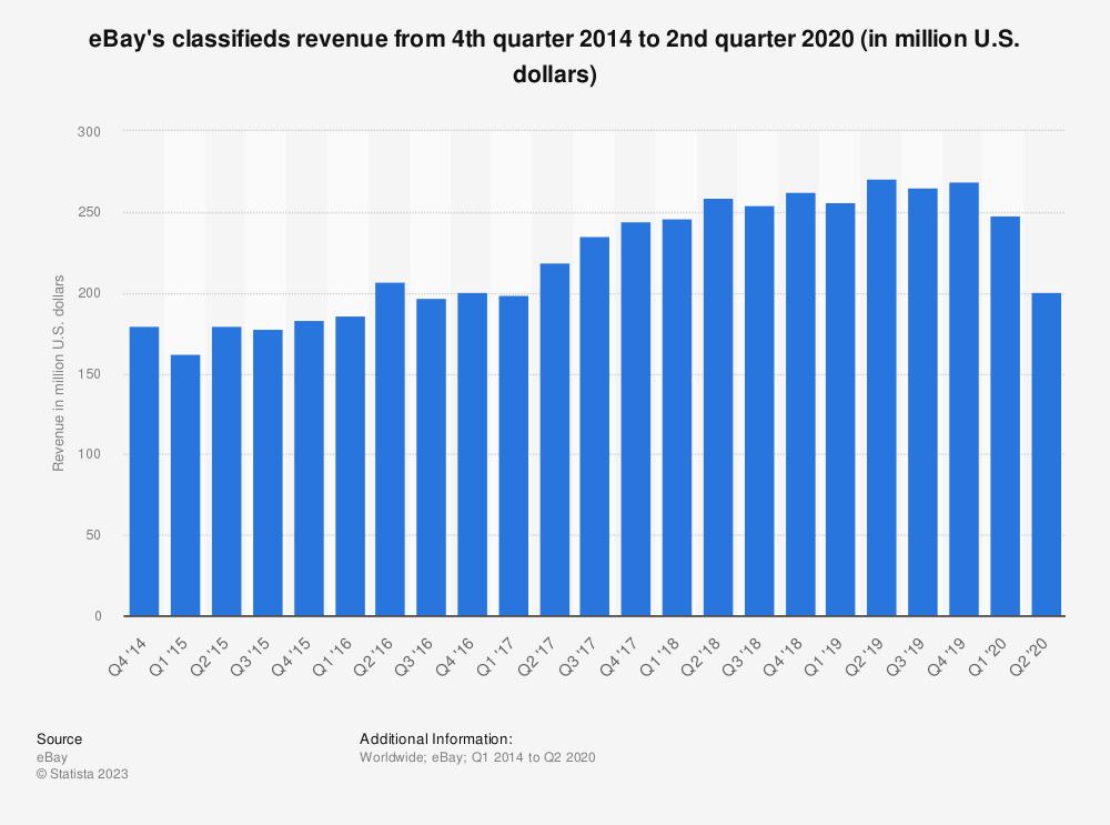 Statistic: eBay's classifieds revenue from 4th quarter 2014 to 3rd quarter 2019 (in million U.S. dollars) | Statista