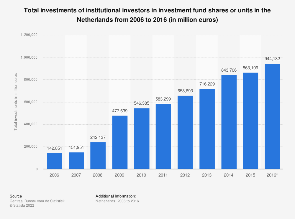 Statistic: Total investments of institutional investors in investment fund shares or units in the Netherlands from 2006 to 2016 (in million euros) | Statista